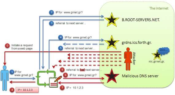 Cache poisoning attack illustrated. At step 4 a request is made to grdns.ics.forth.gr from a UDP source port with a QID. The attacker floods responses with random or guessed sPorts and QIDs